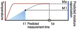 predictivemeasuring